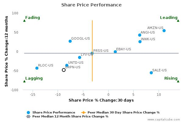 Groupon, Inc. breached its 50 day moving average in a Bearish Manner : GRPN-US : May 2, 2016