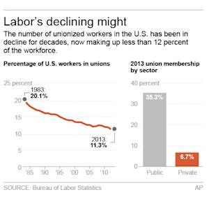 Chart shows change in union membership as percentage of wage and salary earners; 2c x 3 inches; 96.3 mm x 76 mm;