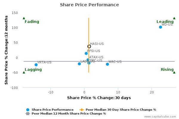 Hannon Armstrong Sustainable Infrastructure Capital, Inc. breached its 50 day moving average in a Bullish Manner : October 9, 2015