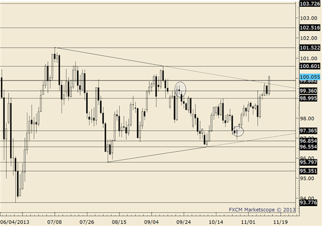 eliottWaves_usd-jpy_body_usdjpy.png, FOREX Technical Analysis: USD/JPY Retreats from 20 Month High