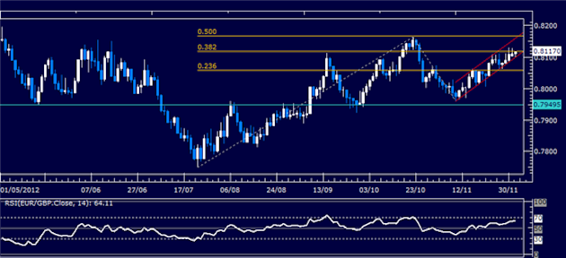 Forex_Analysis_EURGBP_Classic_Technical_Report_12.04.2012_body_Picture_1.png, Forex Analysis: EUR/GBP Classic Technical Report 12.04.2012