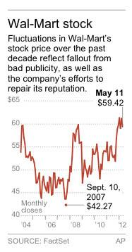 Graphic shows Wal-Mart's stock price since