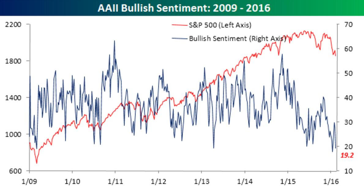 Investors have only been this stressed out about stocks one other time since the financial crisis