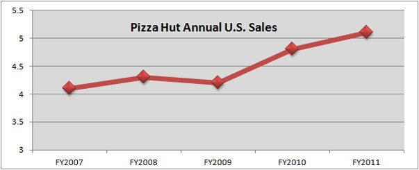 Pizza Hut Sales