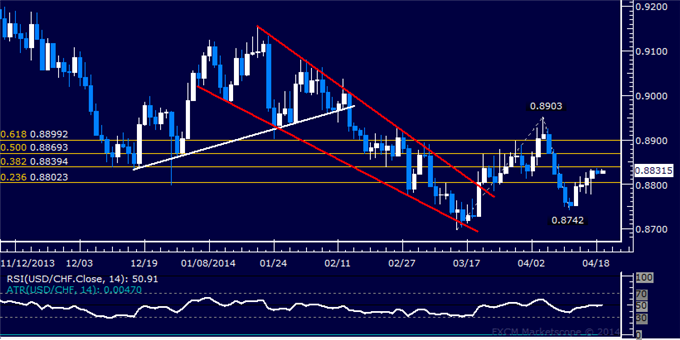 dailyclassics_usd-chf_body_Picture_6.png, USD/CHF Technical Analysis: Bears Try to Break 0.95 Mark
