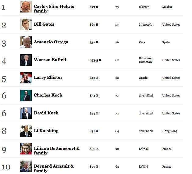 La lista anual de Forbes 2013