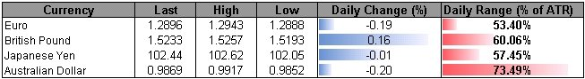 Forex_USD_Benefits_From_Flight_to_Safety-_JPY_Traders_Eye_1Q_GDP_body_ScreenShot244.png, USD Benefits From Flight to Safety- JPY Traders Eye 1Q GDP