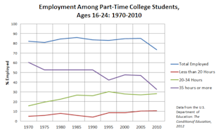 Studnet_Part-Time_Employment_NCES.PNG