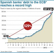 <p>The trend in the amount of money lent by the European Central Banke to Spain since January 2011. Tension over Spain's finances eased as its borrowing rates fell after its latest tough deficit-cutting measures, with the markets looking ahead to a decisive eurozone call on rescuing its banks.</p>