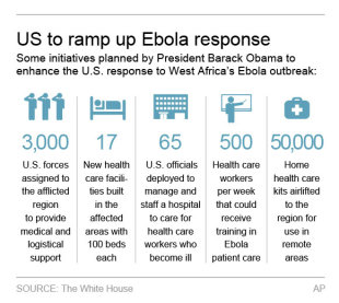 Obama's Ebola response: Is it enough and in time?