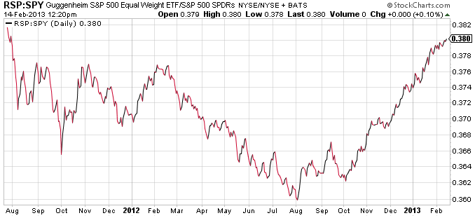 equal-weight-s&p-500-etf