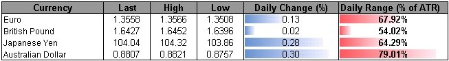 Forex_USDOLLAR_at_Risk_for_Larger_Correction-_GBP_Longs_Favored_Above_1.63_body_ScreenShot303.png, USDOLLAR at Risk for Larger Correction- GBP Longs F...
