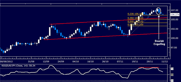 Forex_Analysis_EURJPY_Classic_Technical_Report_12.10.2012_body_Picture_1.png, Forex Analysis: EUR/JPY Classic Technical Report 12.10.2012