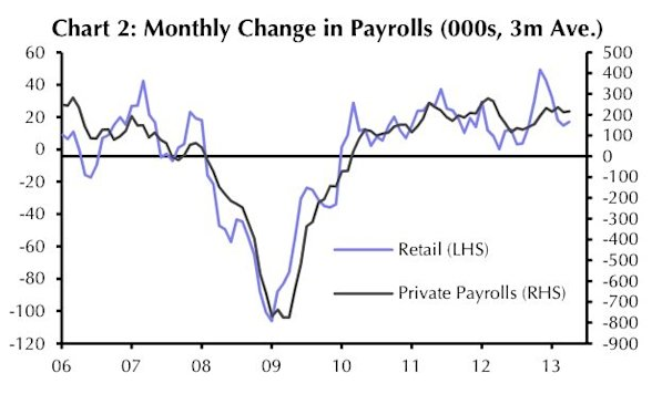 retail and overall employment chart