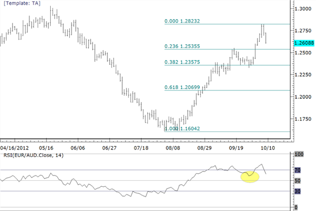 Possible_Trading_Setups_in_Euro_Commodity_FX_Crosses_body_euraud.png, Possible Trading Setups in Euro Commodity FX Crosses