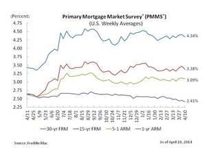 Fixed Mortgage Rates Tick Down