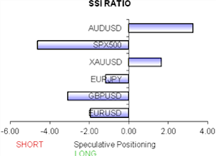 ssi_table_story_body_Chart_2.png, Euro, Australian Dollar, Gold, and Japanese Yen are Our Top Trades