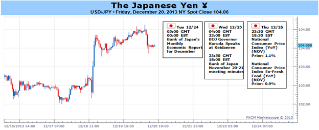 Stronger_Japanese_Inflation_to_Spur_Yen_Correction_as_BoJ_Sits_Pat_body_Picture_1.png, Stronger Japanese Inflation to Spur Yen Correction as BoJ Sits ...
