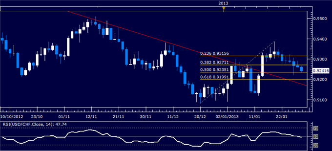 Forex_Analysis_USDCHF_Classic_Technical_Report_01.29.2013_body_Picture_1.png, Forex Analysis: USD/CHF Classic Technical Report 01.29.2013