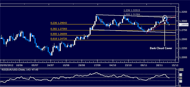 Forex_Analysis_EURUSD_Classic_Technical_Report_12.10.2012_body_Picture_1.png, Forex Analysis: EUR/USD Classic Technical Report 12.10.2012