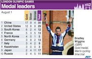 Graphic showing medals table for leading countries after Wednesday&#39;s events