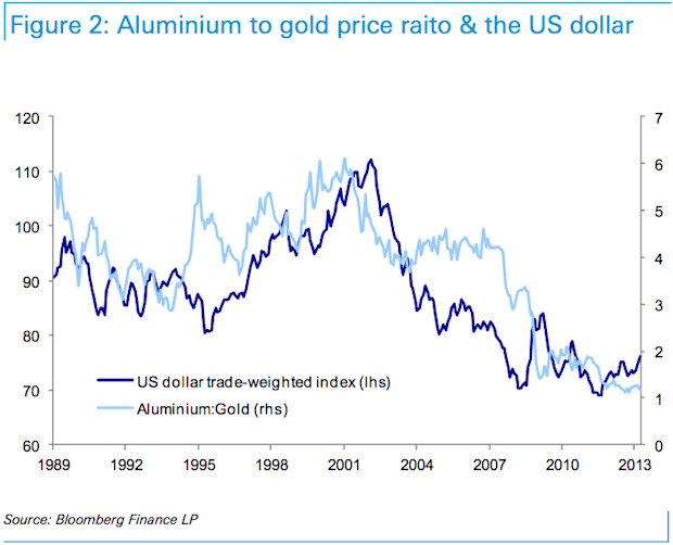 Aluminum to gold ratio