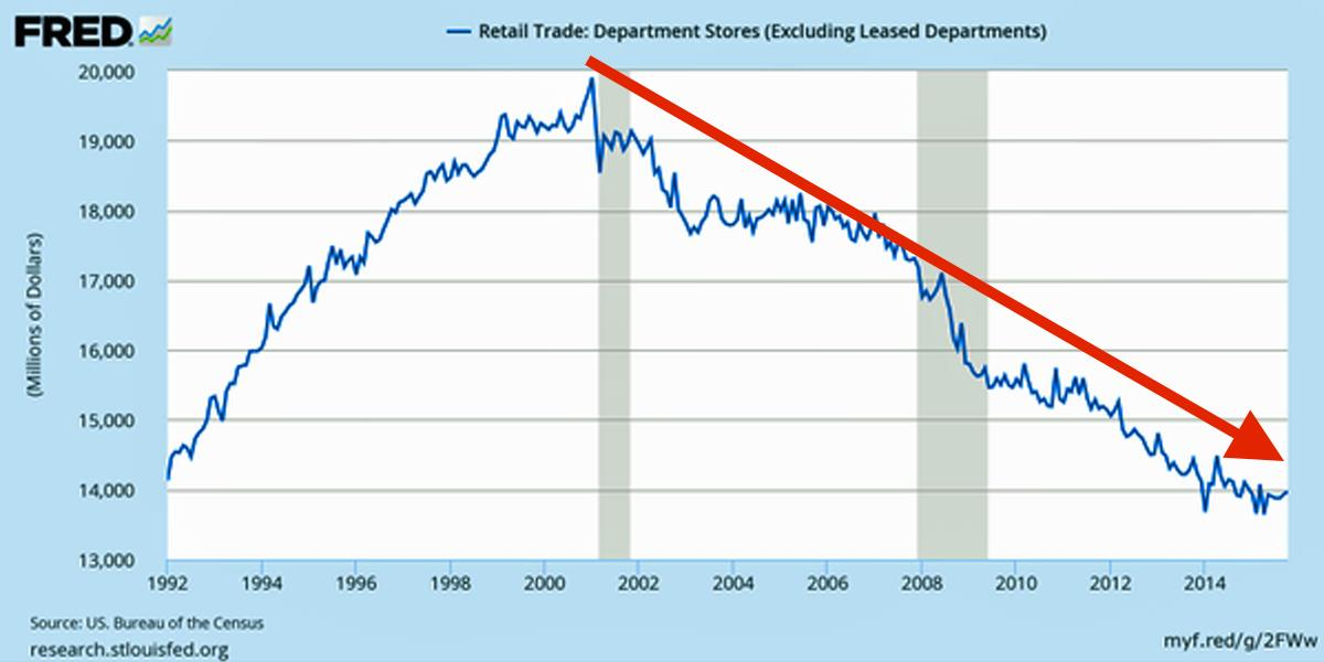 The St. Louis Fed just tweeted a brutal chart showing the sorry state of US department stores