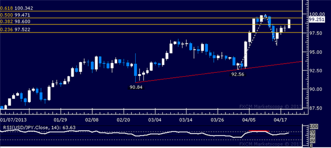 Forex_USDJPY_Technical_Analysis_04.19.2013_body_Picture_1.png, USD/JPY Technical Analysis 04.19.2013