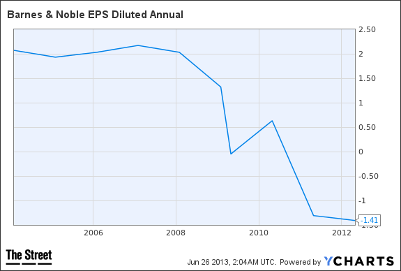 BKS EPS Diluted Annual Chart