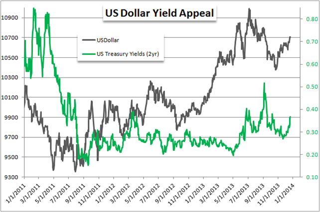 US_Dollar_Trading_Forecast_body_x0000_i1027.png, US Dollar 2014 Forecast Looks Bright as Yields Grow