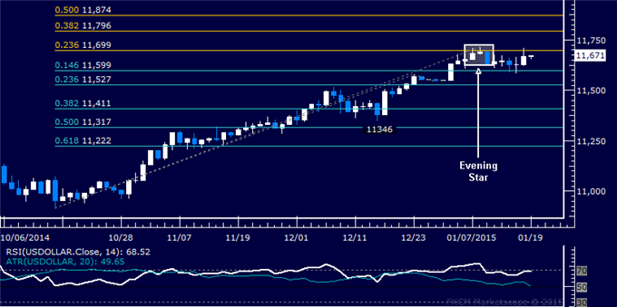 US Dollar Technical Analysis: Familiar Range Still in Play