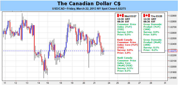 Canadian_Dollar_Outlook_Bullish_On_Low_Budget_Deficit_Inflation_body_Picture_1.png, Canadian Dollar Outlook Bullish On Low Budget Deficit, Inflation