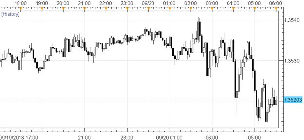 Subdued_FX_Price_Action_Shifts_Focus_11_Fed_Speeches_Next_Week_body_Picture_1.png, Subdued FX Price Action Shifts Focus – 11 Fed Speeches Next Week