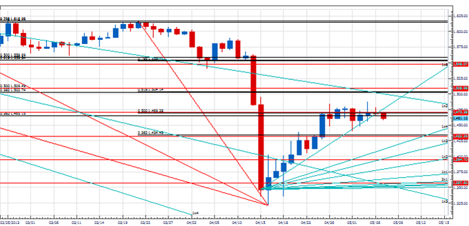 PT_key_next_few_days_euro_body_Picture_3.png, Price & Time: Next Few Days Will Be Key for the Euro