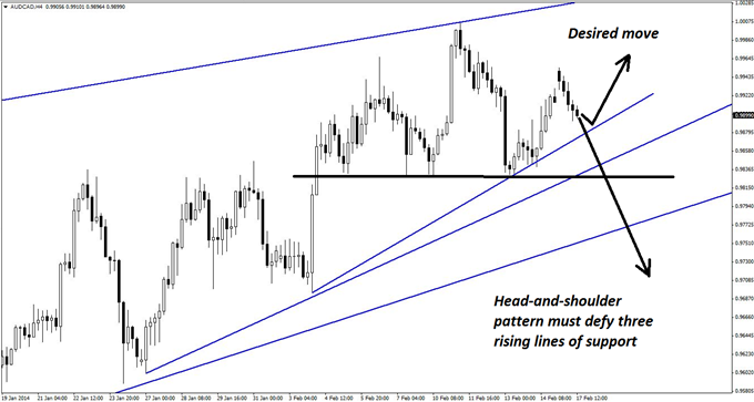 Popular_AUDCAD_Pattern_That_May_Not_Work_This_Time_body_GuestCommentary_KayeLee_February17A_2.png, Popular AUD/CAD Pattern That May Not Work This Time