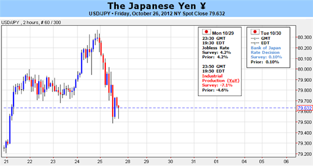 Japanese_Yen_to_Resume_Down_Trend_on_BOJ_Stimulus_US_Data_body_Picture_1.png, FOREX: Japanese Yen to Resume Down Trend on BOJ Stimulus, US Data