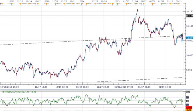 Forex_USD_Outlook_Supported_By_Less-Dovish_Fed_AUD_Finds_Resistance_body_ScreenShot164.png, Forex: USD Outlook Supported By Less-Dovish Fed, AUD Finds Resistance