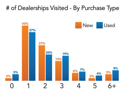 Dealership avoidance: Half of Americans visit 1 dealership (or less) before buying a car.