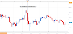 Forex_US_Philadelphia_Fed_Index_Declined_Unexpectedly_in_January_USDJPY_Bearish_body_Picture_1.png, Forex: U.S. Philadelphia Fed. Index Declined Unexp...