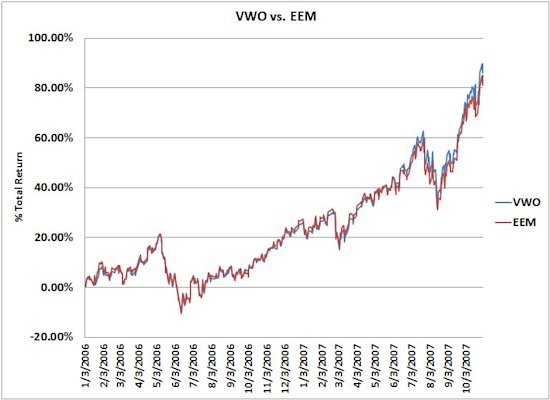 VWO vs. EEM