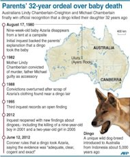 Graphic timeline on the Australian case that ruled Tuesday a dingo killed baby Azaria Chamberlain after dragging her from a tent 32 years ago