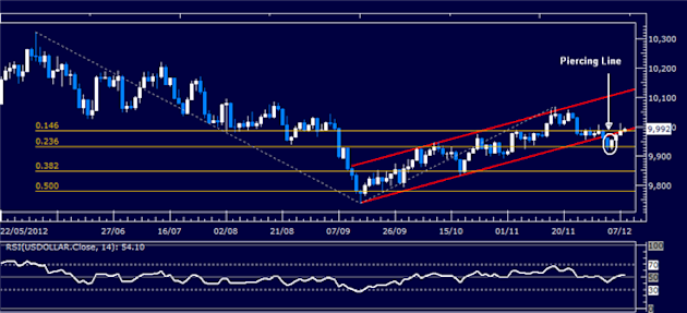 Forex_Analysis_Dollar_Probes_Higher_SP_500_Waits_for_Follow-Through_body_Picture_4.png, Forex Analysis: Dollar Probes Higher, S&P 500 Waits for Follow-Through