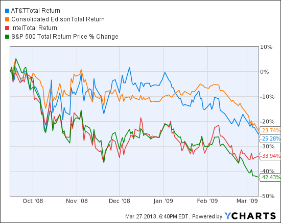 T Total Return Price Chart