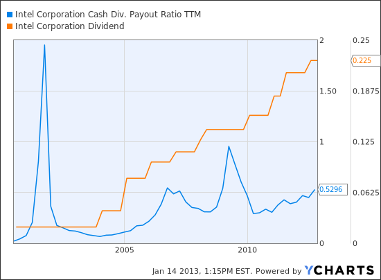 INTC Cash Div. Payout Ratio TTM Chart