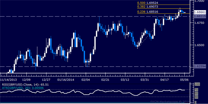 dailyclassics_gbp-usd_body_Picture_12.png, GBP/USD Technical Analysis – Short Trade Setup Sought