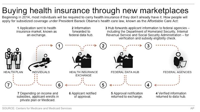 Flow chart shows simplified process for applying for health insurance subsidies
