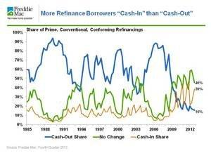 84 Percent of Refinancing Homeowners Maintain or Reduce Mortgage Debt in Fourth Quarter