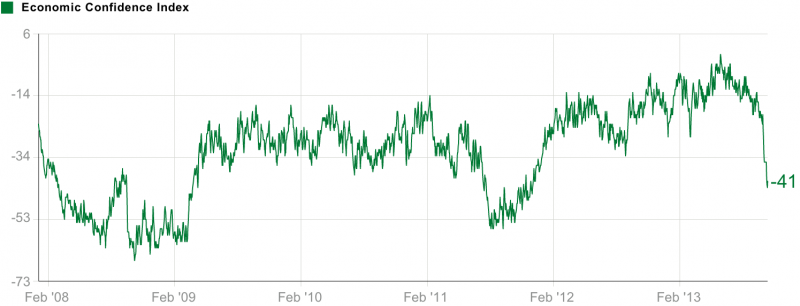 gallup daily economic confidence index