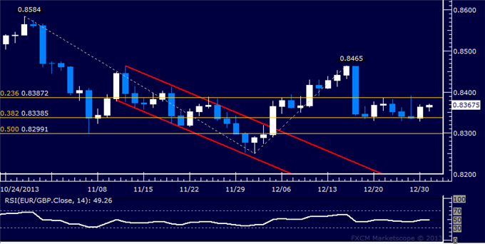dailyclassics_eur-chf_body_Picture_9.png, Forex: EUR/GBP Technical Analysis – Targeting Above 0.85 Figure