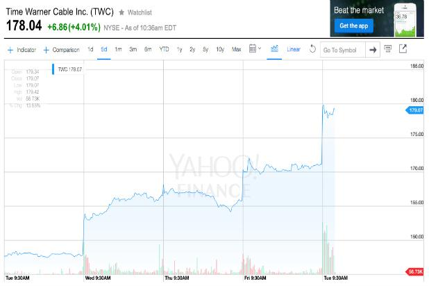 Charter-Time Warner Cable Merger: TWC Stock Spikes, CHTR and Liberty Broadband Slip